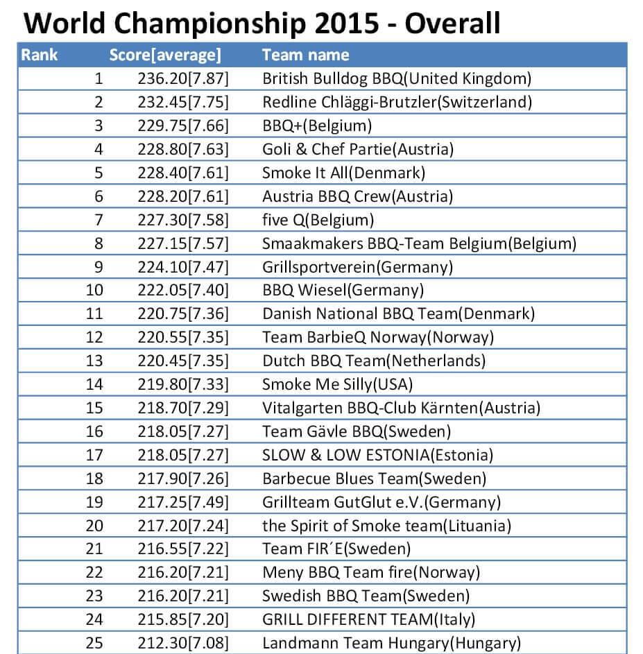 WMErgebnis grill-weltmeisterschaft 2015-WMErgebnis-Grill-Weltmeisterschaft 2015 in Göteborg