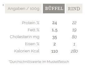 büffelfleisch-Naehrwertangaben Bueffelfleisch-Büffelfleisch – Mehr als eine Alternative zu Rindfleisch?
