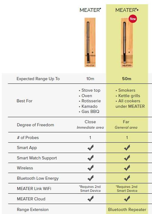 meater plus-MEATER Plus 01-MEATER Plus – das kabellose Grillthermometer mit erhöhter Reichweite