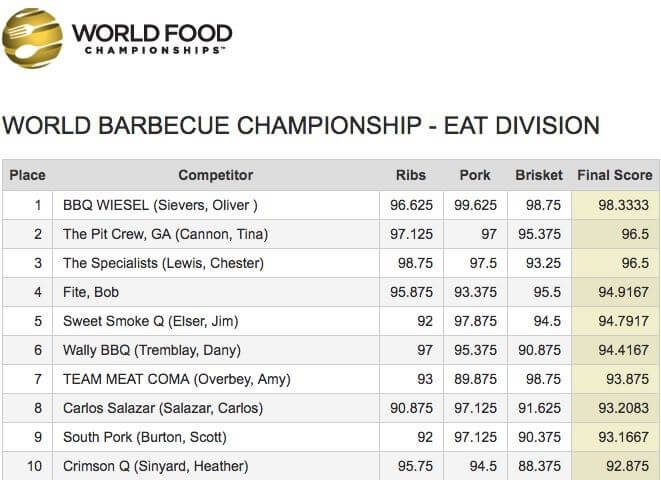 world bbq champion 2018-World BBQ Champion 2018 World Food Championships BBQ Wiesel 04-World BBQ Champion 2018 mit den BBQ Wieseln in Orange Beach!