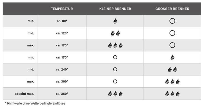 outdoorchef arosa 570 g grey steel-Temperaturen Outdoorchef Arosa-Outdoorchef Arosa 570 G Grey Steel – Perfektion des Gas-Kugelgrills